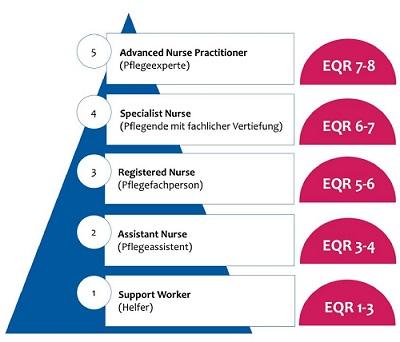 Qualifikationsstufenmodell